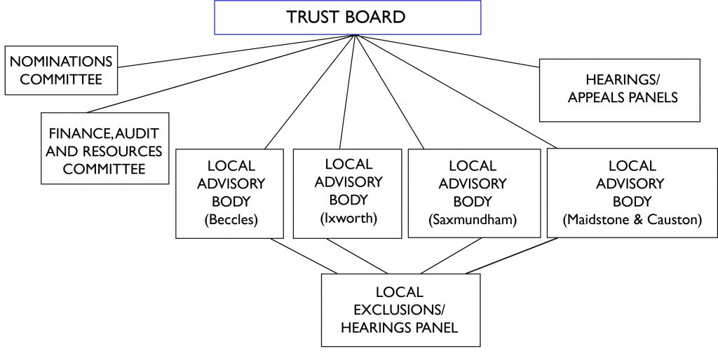 Seckford Education Trust Structure